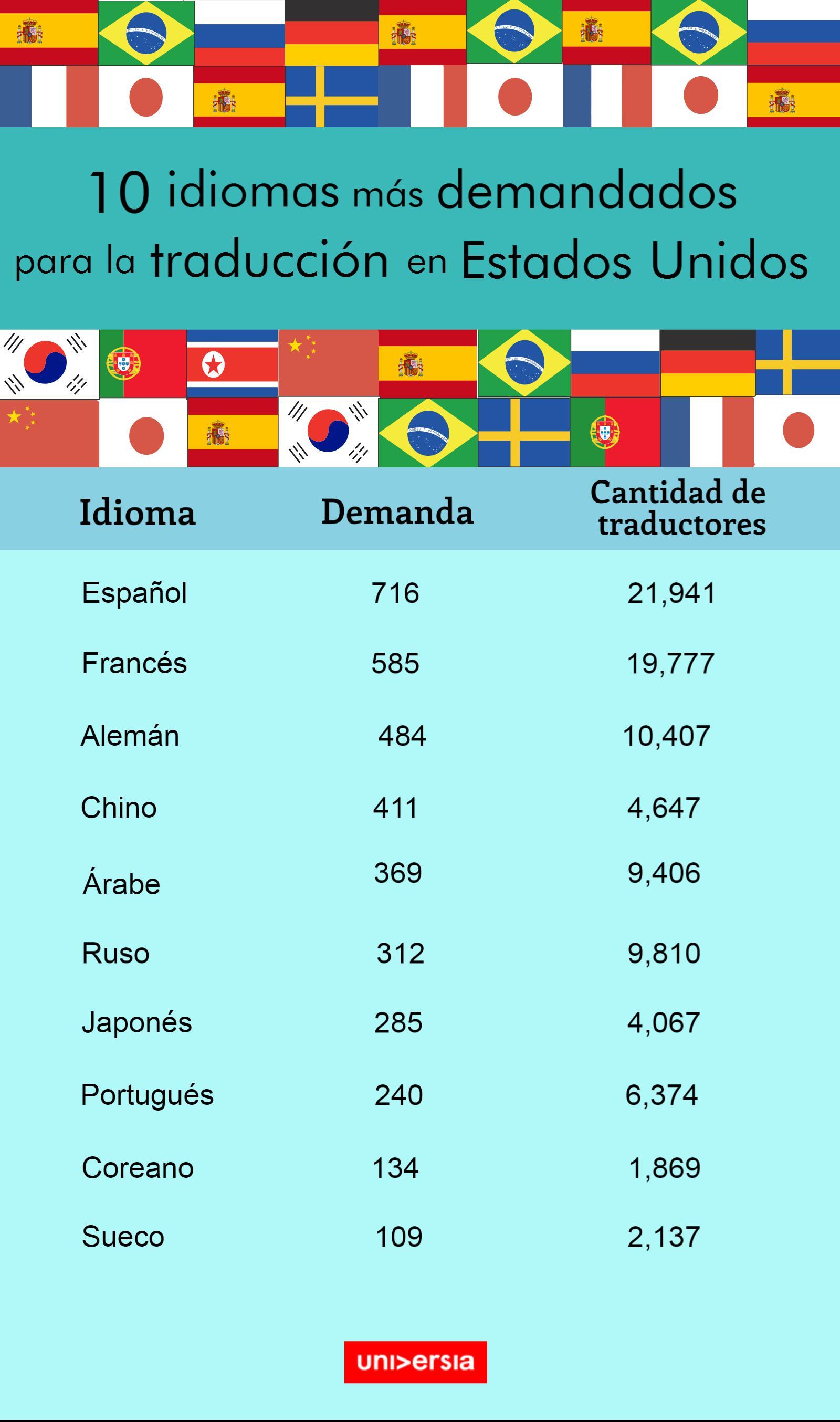idiomas demandados en EEUU